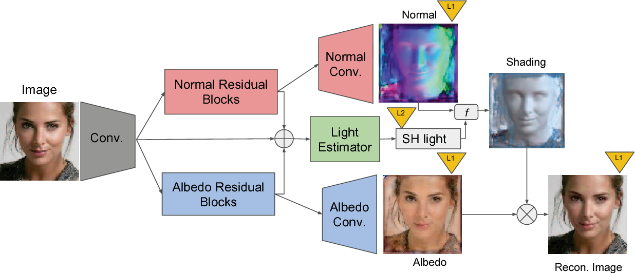 Figure 3 for SfSNet: Learning Shape, Reflectance and Illuminance of Faces in the Wild