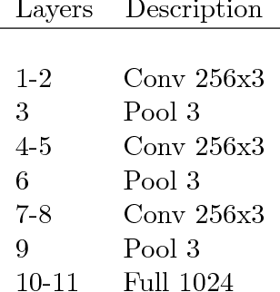 Figure 3 for Which Encoding is the Best for Text Classification in Chinese, English, Japanese and Korean?