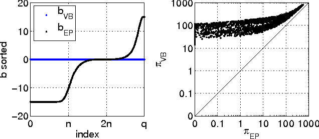 Figure 2 for Fast Convergent Algorithms for Expectation Propagation Approximate Bayesian Inference
