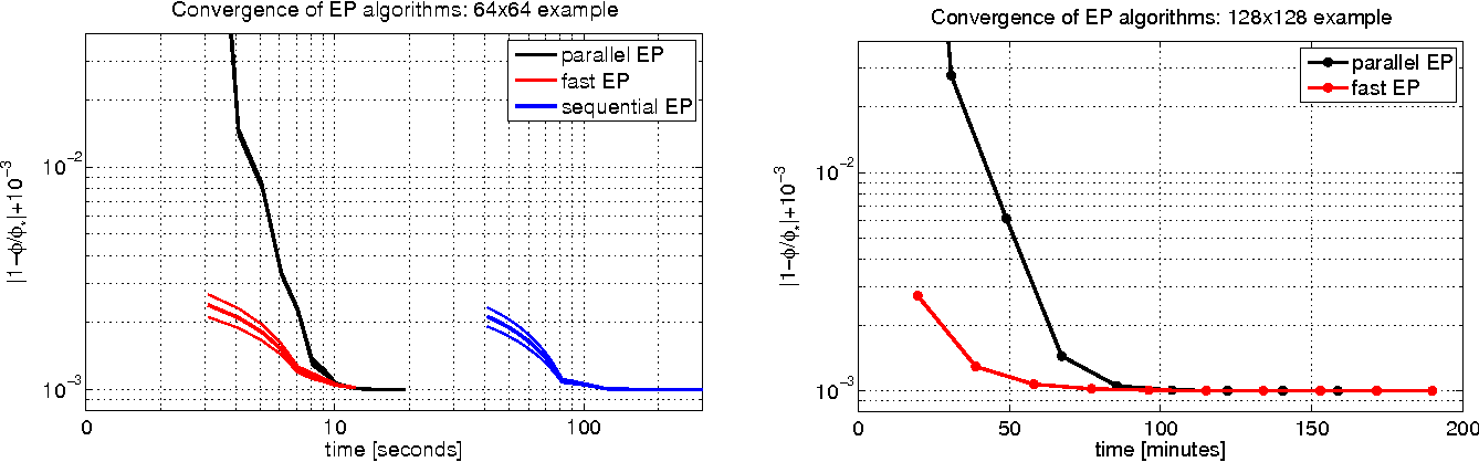 Figure 3 for Fast Convergent Algorithms for Expectation Propagation Approximate Bayesian Inference