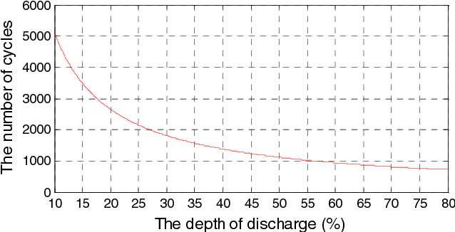 Fig. 2. The relationship between DOD and life cycles.