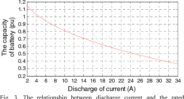 Fig. 3. The relationship between discharge current and the rated capacity.