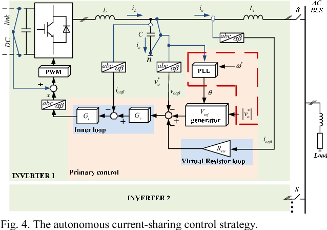 Fig. 4. The autonomous current-sharing control strategy.