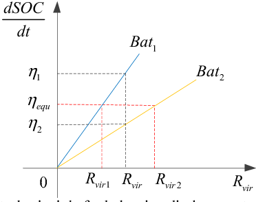 Fig. 5. The control principle for balancing discharge rate.