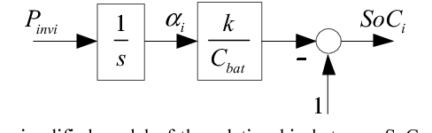 Fig. 7. The simplified model of the relationship between SoC and the output power.