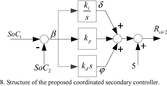 Fig. 8. Structure of the proposed coordinated secondary controller.