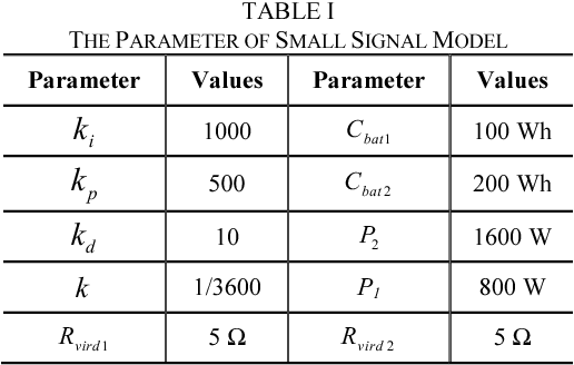 TABLE I THE PARAMETER OF SMALL SIGNAL MODEL