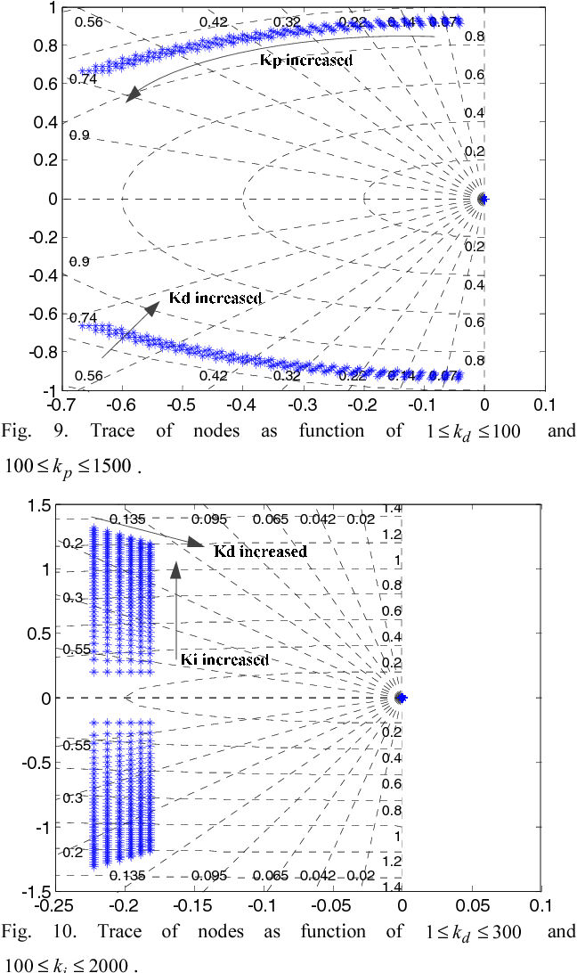 Fig. 9. Trace of nodes as function of 1 100dk≤ ≤ and 100 1500pk≤ ≤ .