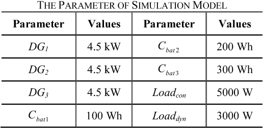 TABLE II THE PARAMETER OF SIMULATION MODEL
