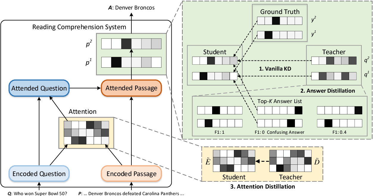 Figure 3 for Attention-Guided Answer Distillation for Machine Reading Comprehension