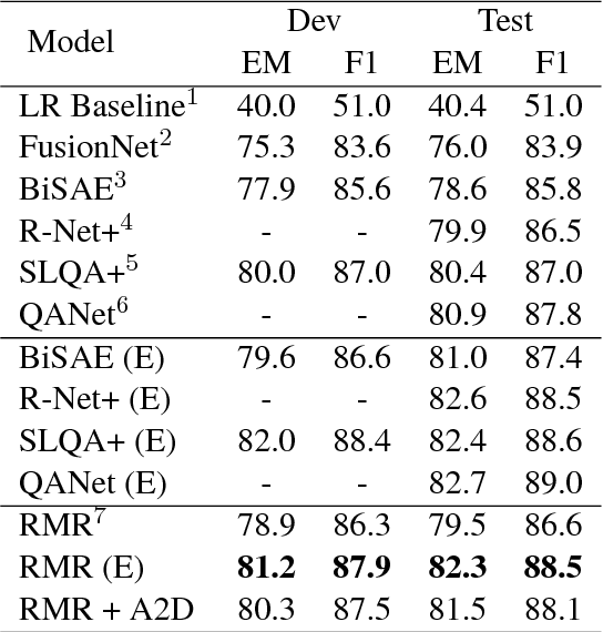Figure 2 for Attention-Guided Answer Distillation for Machine Reading Comprehension