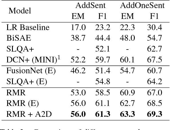 Figure 4 for Attention-Guided Answer Distillation for Machine Reading Comprehension