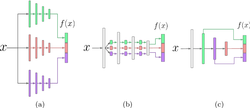 Figure 3 for Selecting Relevant Features from a Universal Representation for Few-shot Classification