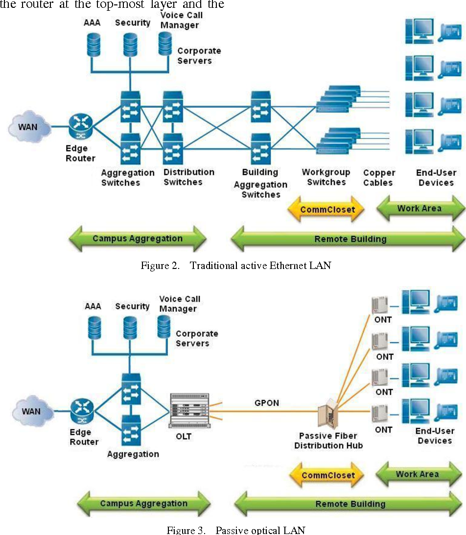 Ethernet Lan Diagram Figure 2 From Case Study For A Gpon Deployment In The Enterprise Traditional Active