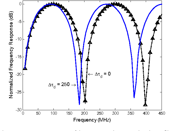 Figure 3 from Tunable Photonic Microwave Bandpass Filter Based on