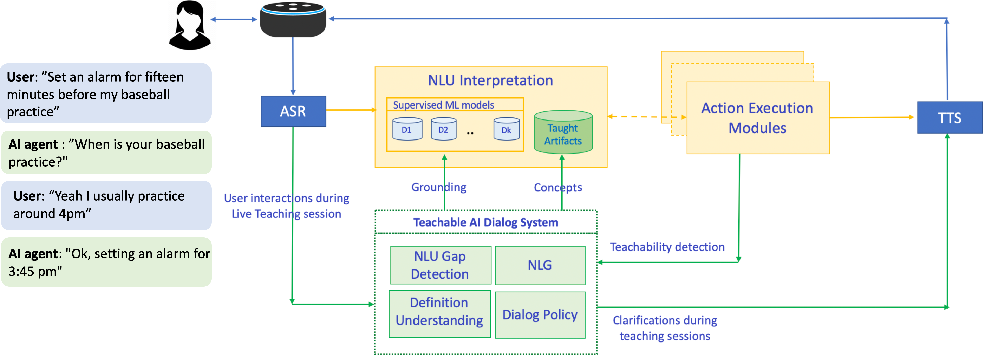Figure 1 for Interactive Teaching for Conversational AI