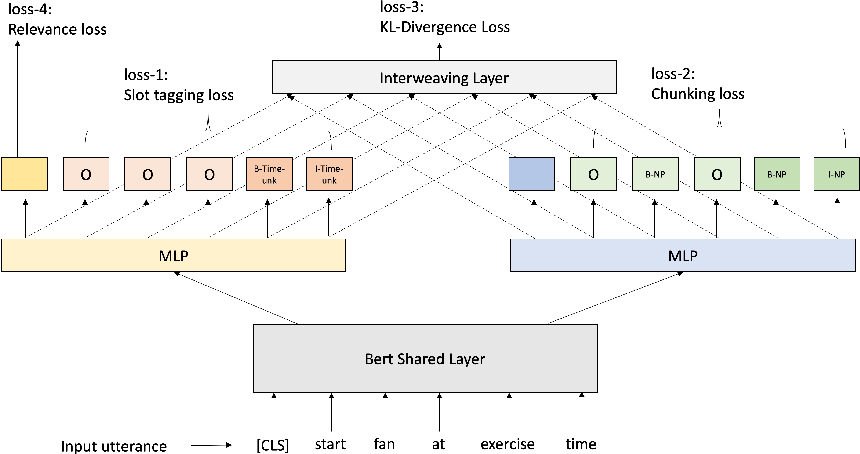 Figure 3 for Interactive Teaching for Conversational AI