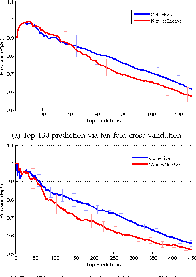 Fig. 10: Collective vs. non-collective average precision of the top predictions.