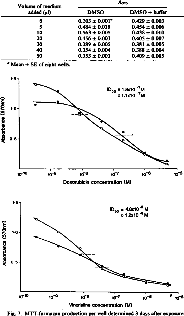 Figure 7 from Effects of the pH dependence of 3-(4,5-dimethylthiazol