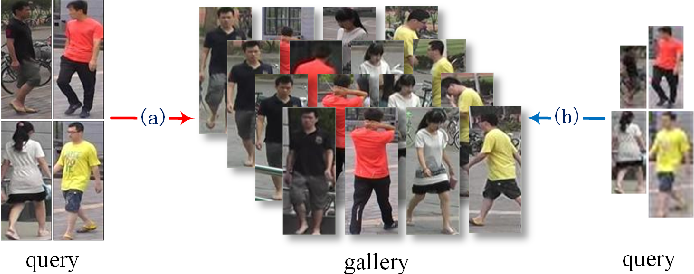 Figure 1 for Deep High-Resolution Representation Learning for Cross-Resolution Person Re-identification