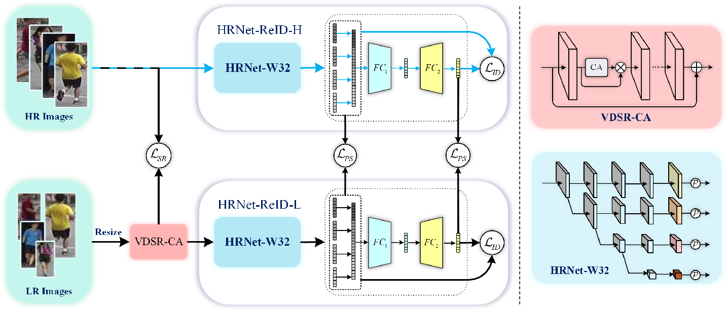 Figure 2 for Deep High-Resolution Representation Learning for Cross-Resolution Person Re-identification