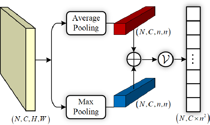 Figure 3 for Deep High-Resolution Representation Learning for Cross-Resolution Person Re-identification