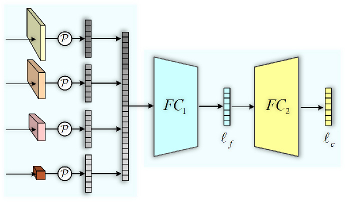 Figure 4 for Deep High-Resolution Representation Learning for Cross-Resolution Person Re-identification