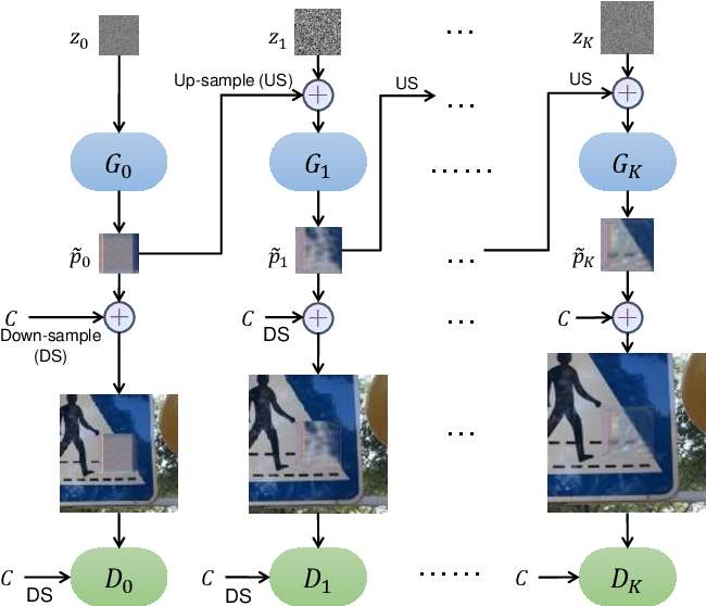 Figure 3 for Generating Adversarial yet Inconspicuous Patches with a Single Image