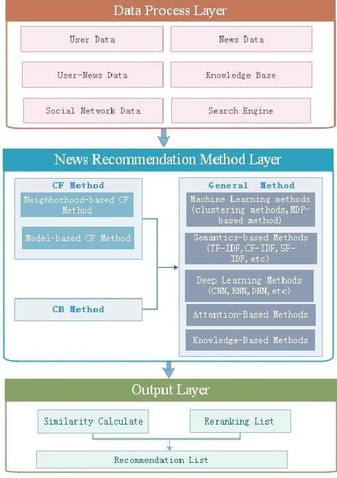 Figure 2 for Research Progress of News Recommendation Methods