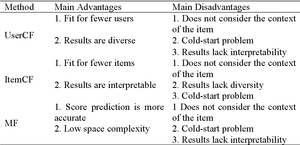 Figure 1 for Research Progress of News Recommendation Methods
