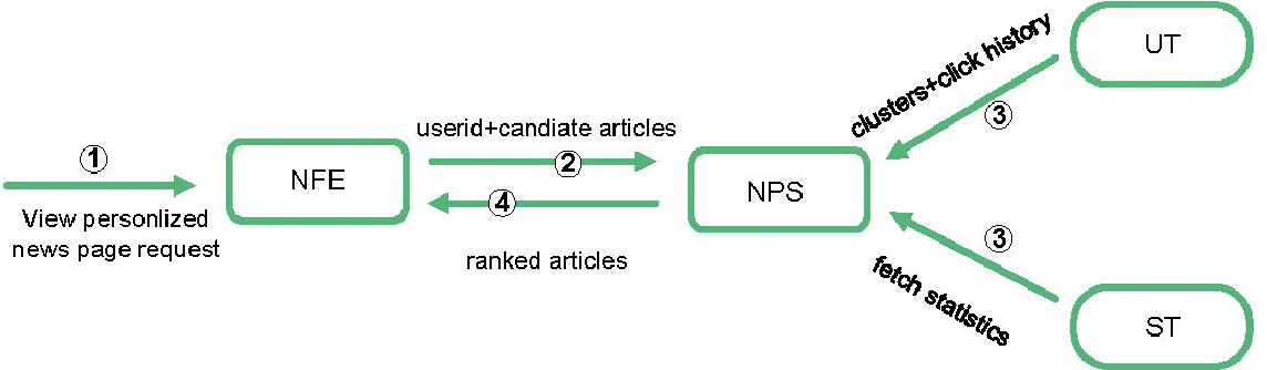Figure 4 for Research Progress of News Recommendation Methods