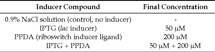 Table 9. Different inducer conditions.