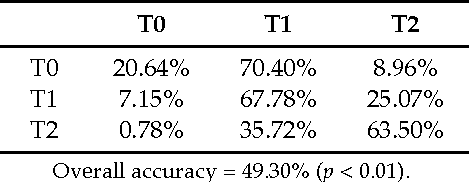 Table 8. PLS predictions for the propranolol set. Confusion matrix for time point prediction using an evenly spaced coding.