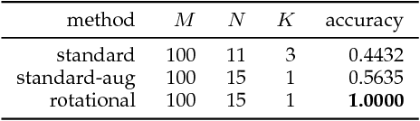 Figure 2 for Fast Rotational Sparse Coding