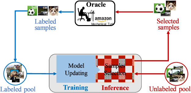 Figure 1 for State-Relabeling Adversarial Active Learning