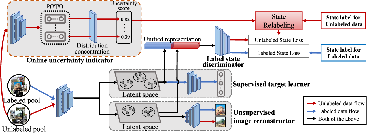 Figure 3 for State-Relabeling Adversarial Active Learning