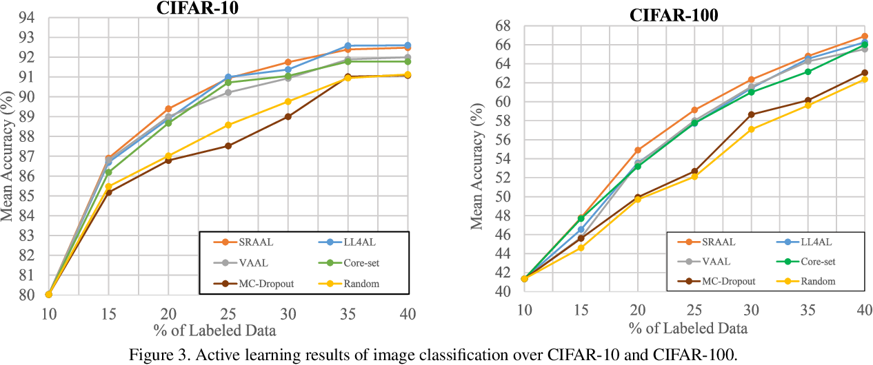 Figure 4 for State-Relabeling Adversarial Active Learning