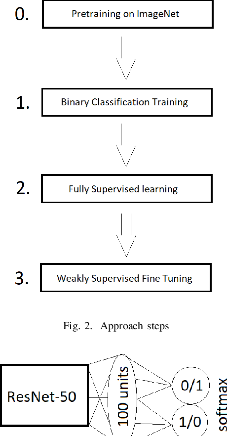 Figure 2 for Weakly Supervised Fine Tuning Approach for Brain Tumor Segmentation Problem