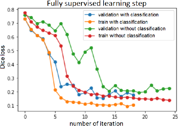 Figure 3 for Weakly Supervised Fine Tuning Approach for Brain Tumor Segmentation Problem