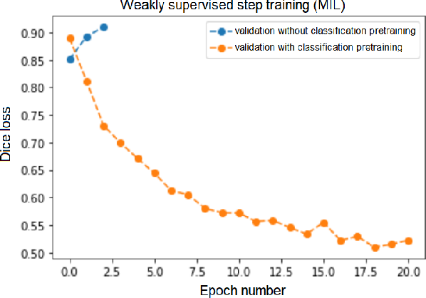 Figure 4 for Weakly Supervised Fine Tuning Approach for Brain Tumor Segmentation Problem