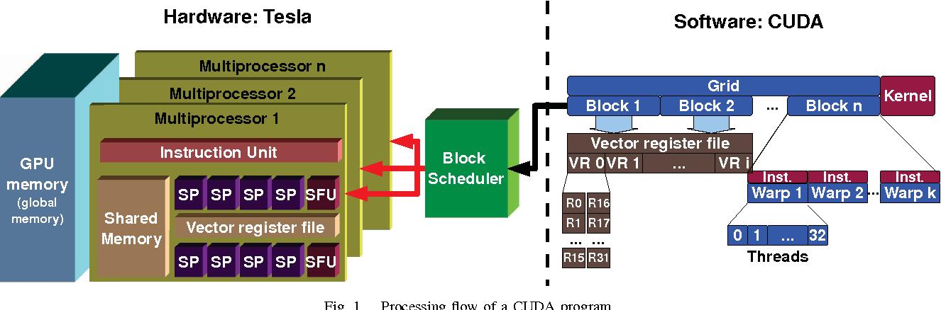 Fig. 1. Processing flow of a CUDA program.