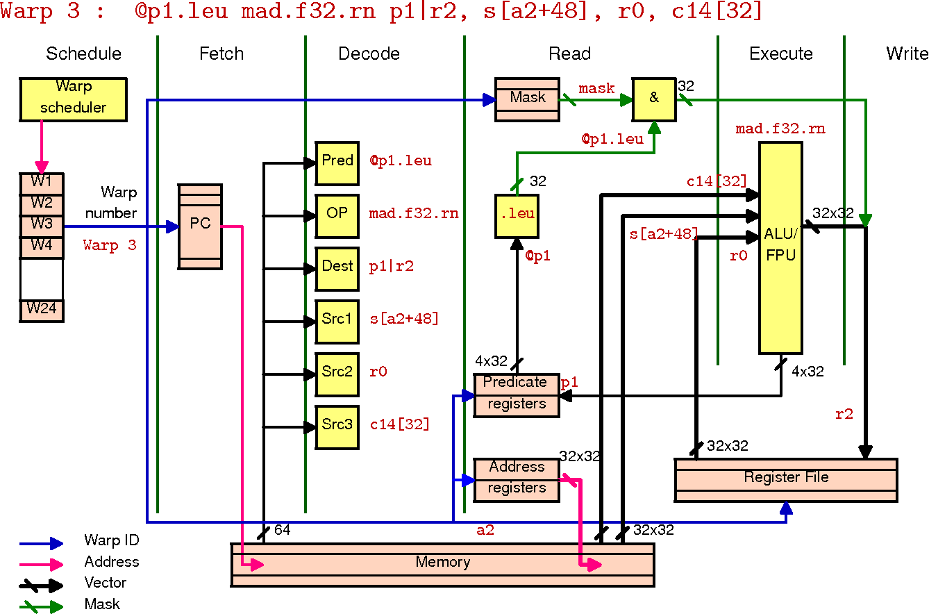 Fig. 3. Functional overview of a multiprocessor execution pipeline during the execution of a MAD instruction.