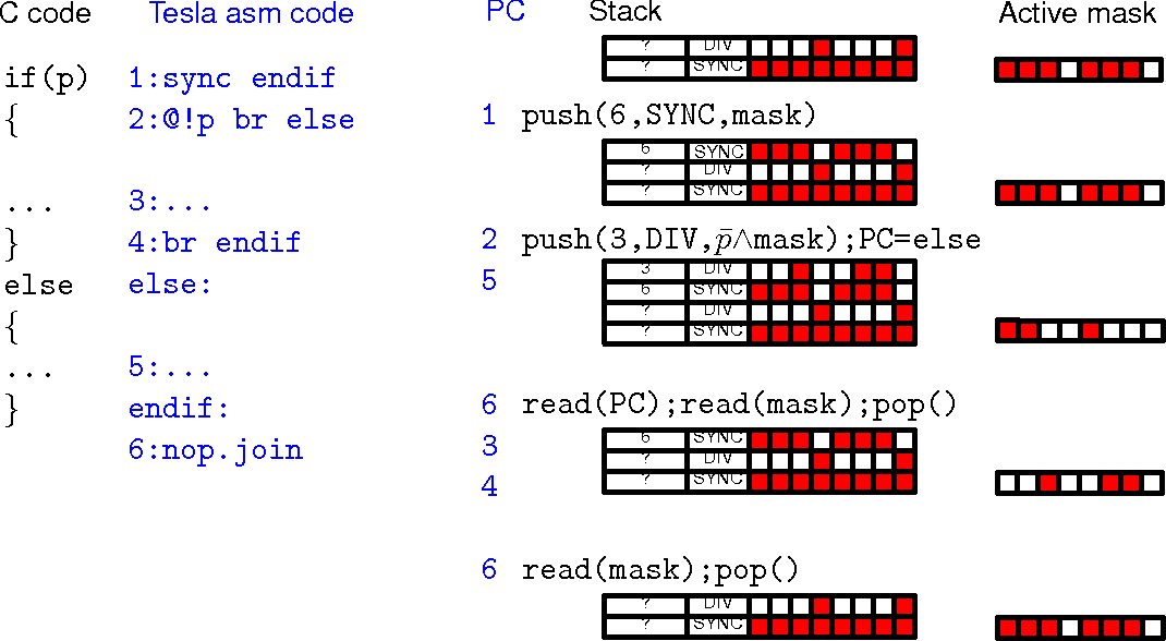 Fig. 4. Example of SIMD forward branch.