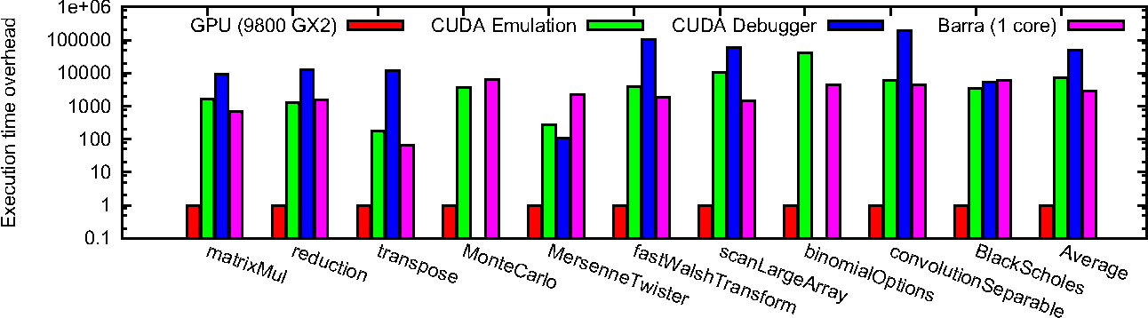 Fig. 6. Compared execution time of native execution, source-level emulation by the CUDA emulation mode, run inside the CUDA debugger and functional simulation with Barra, normalized by native execution time.