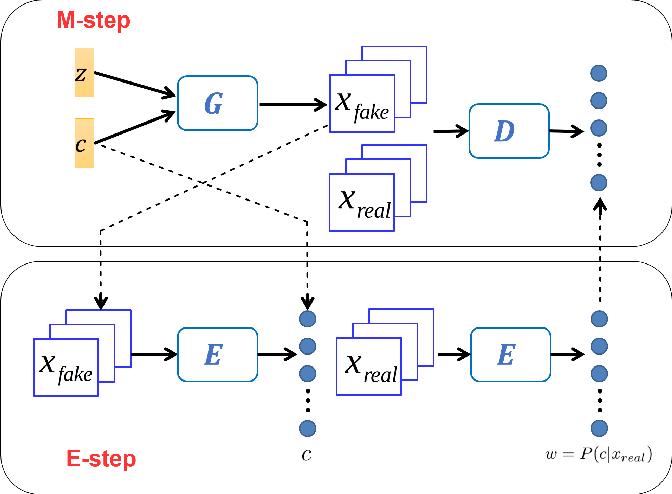 Figure 1 for GAN-EM: GAN based EM learning framework
