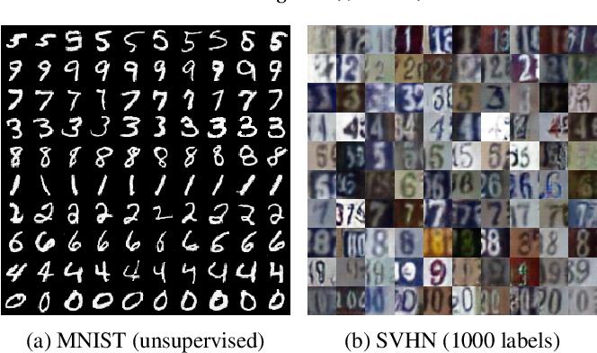 Figure 3 for GAN-EM: GAN based EM learning framework