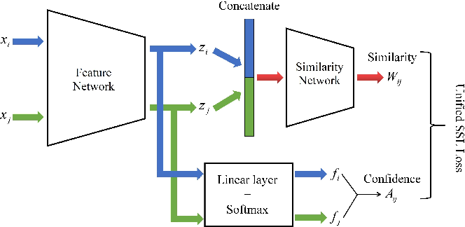 Figure 1 for End-To-End Graph-based Deep Semi-Supervised Learning