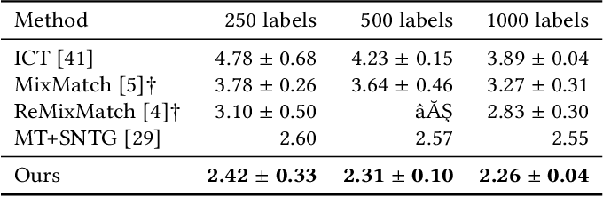 Figure 4 for End-To-End Graph-based Deep Semi-Supervised Learning