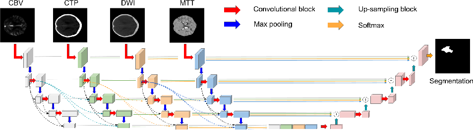 Figure 1 for Dense Multi-path U-Net for Ischemic Stroke Lesion Segmentation in Multiple Image Modalities