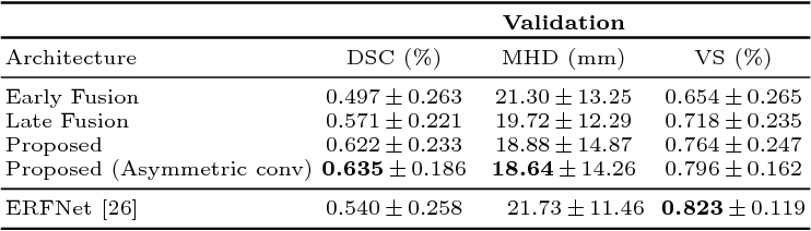 Figure 4 for Dense Multi-path U-Net for Ischemic Stroke Lesion Segmentation in Multiple Image Modalities